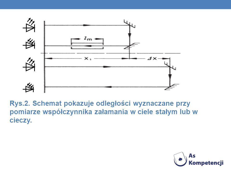 Rys.2. Schemat pokazuje odległości wyznaczane przy pomiarze współczynnika załamania w ciele stałym lub w cieczy.