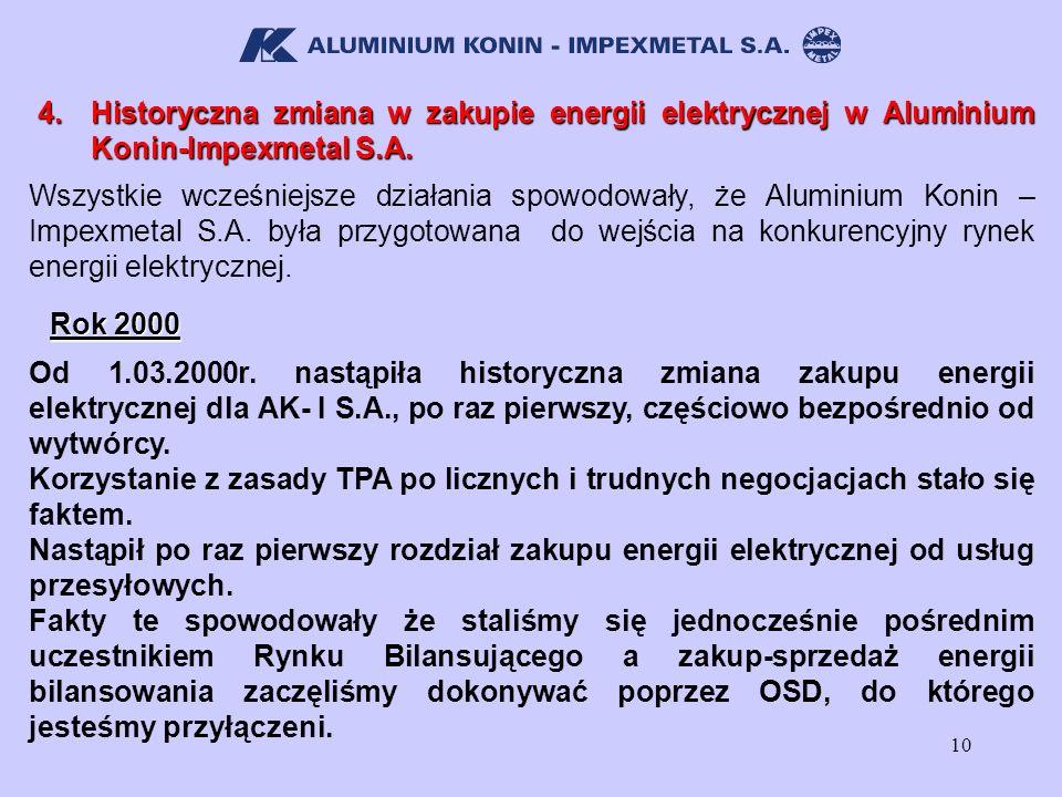 10 Wszystkie wcześniejsze działania spowodowały, że Aluminium Konin – Impexmetal S.A. była przygotowana do wejścia na konkurencyjny rynek energii elek