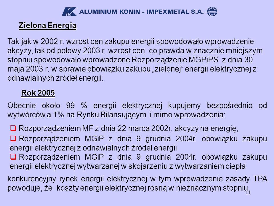 11 Zielona Energia Tak jak w 2002 r. wzrost cen zakupu energii spowodowało wprowadzenie akcyzy, tak od połowy 2003 r. wzrost cen co prawda w znacznie