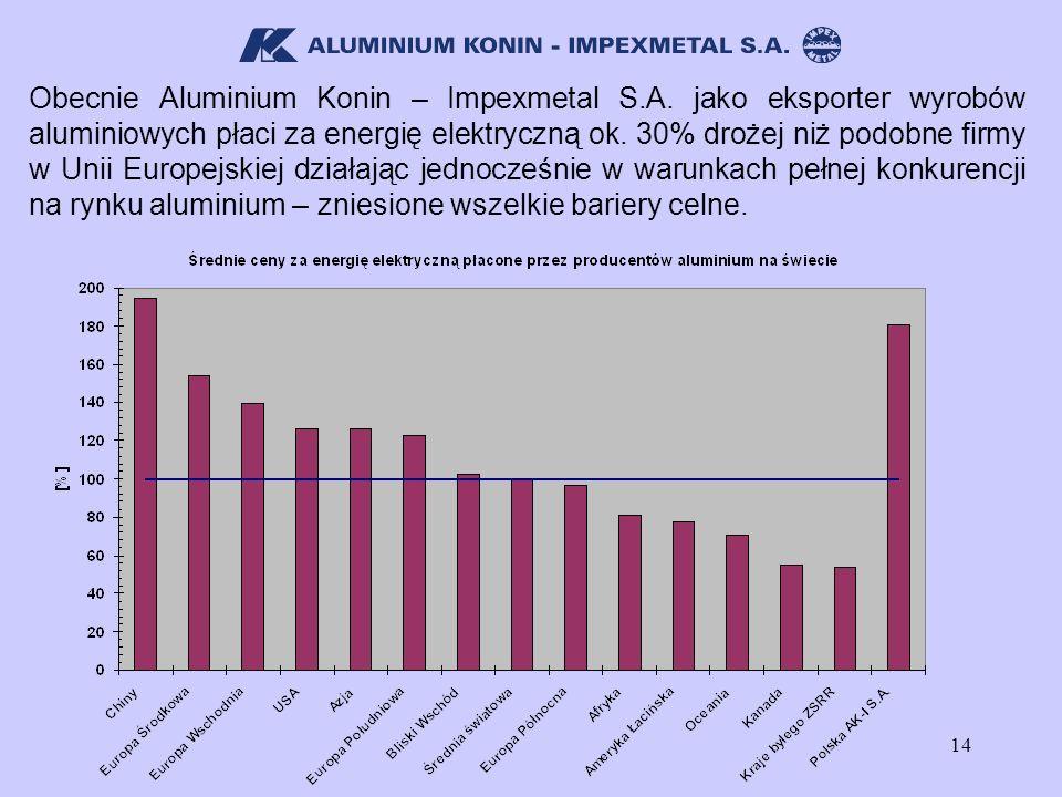 14 Obecnie Aluminium Konin – Impexmetal S.A. jako eksporter wyrobów aluminiowych płaci za energię elektryczną ok. 30% drożej niż podobne firmy w Unii