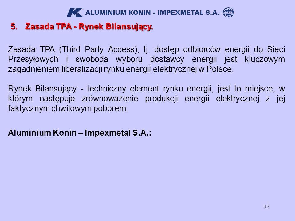 15 5.Zasada TPA - Rynek Bilansujący. Aluminium Konin – Impexmetal S.A.: Zasada TPA (Third Party Access), tj. dostęp odbiorców energii do Sieci Przesył