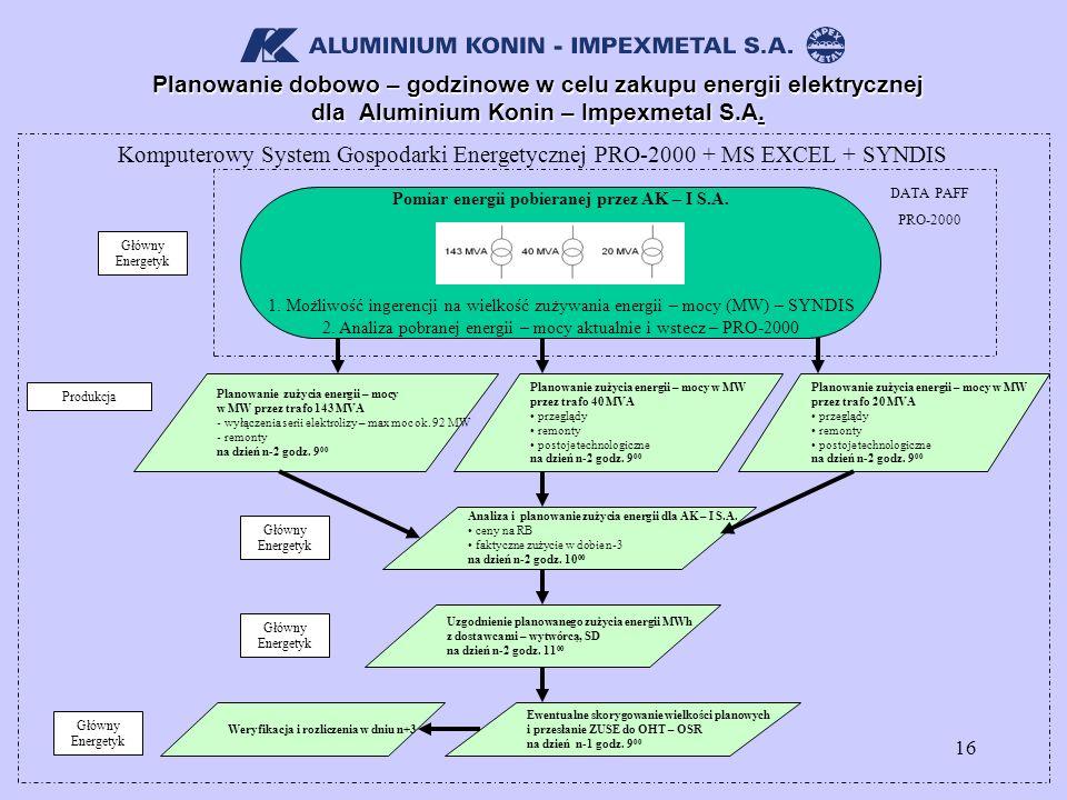 16 Planowanie dobowo – godzinowe w celu zakupu energii elektrycznej dla Aluminium Konin – Impexmetal S.A. Komputerowy System Gospodarki Energetycznej