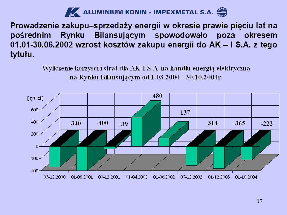 17 Prowadzenie zakupu–sprzedaży energii w okresie prawie pięciu lat na pośrednim Rynku Bilansującym spowodowało poza okresem 01.01-30.06.2002 wzrost k