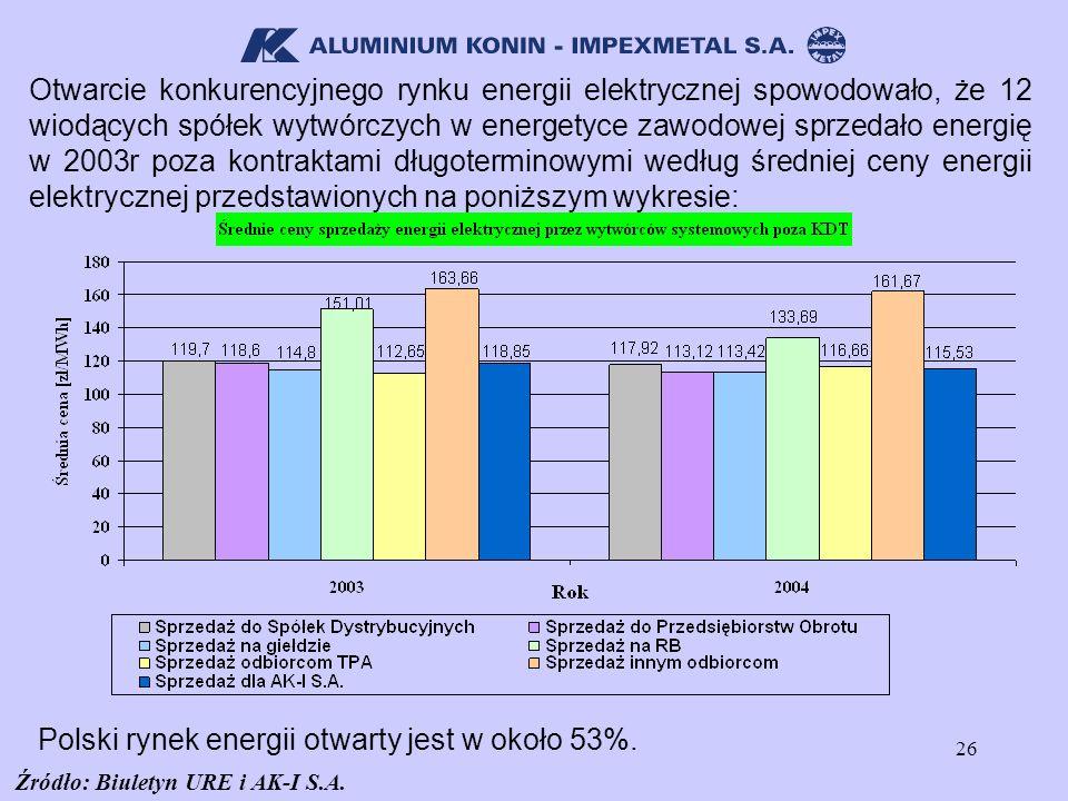 26 Otwarcie konkurencyjnego rynku energii elektrycznej spowodowało, że 12 wiodących spółek wytwórczych w energetyce zawodowej sprzedało energię w 2003