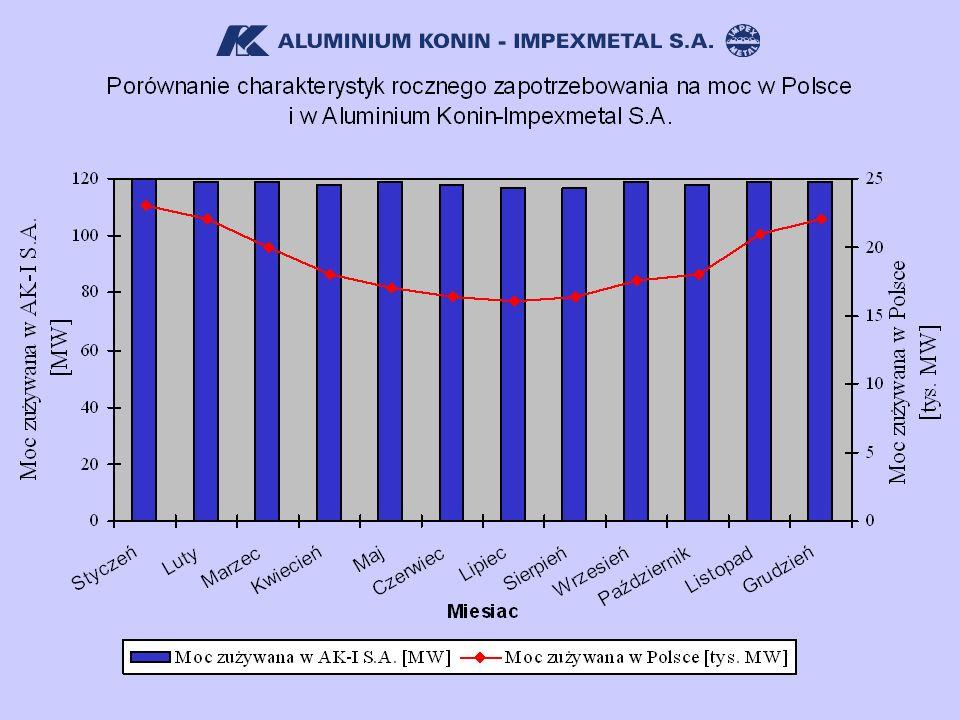 16 Planowanie dobowo – godzinowe w celu zakupu energii elektrycznej dla Aluminium Konin – Impexmetal S.A.