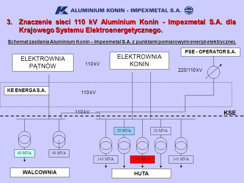 Schemat zasilania Aluminium Konin – Impexmetal S.A. z punktami pomiarowymi energii elektrycznej. 110 kV WALCOWNIA ELEKTROWNIA PĄTNÓW 40 MVA HUTA ELEKT