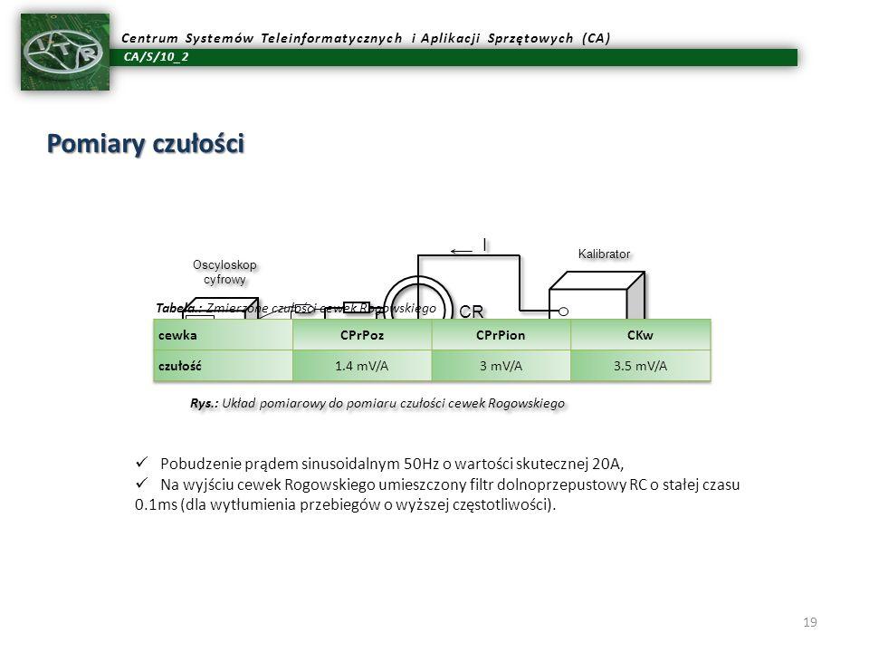 CA/S/10_2 Centrum Systemów Teleinformatycznych i Aplikacji Sprzętowych (CA) 19 Pomiary czułości Pobudzenie prądem sinusoidalnym 50Hz o wartości skutec