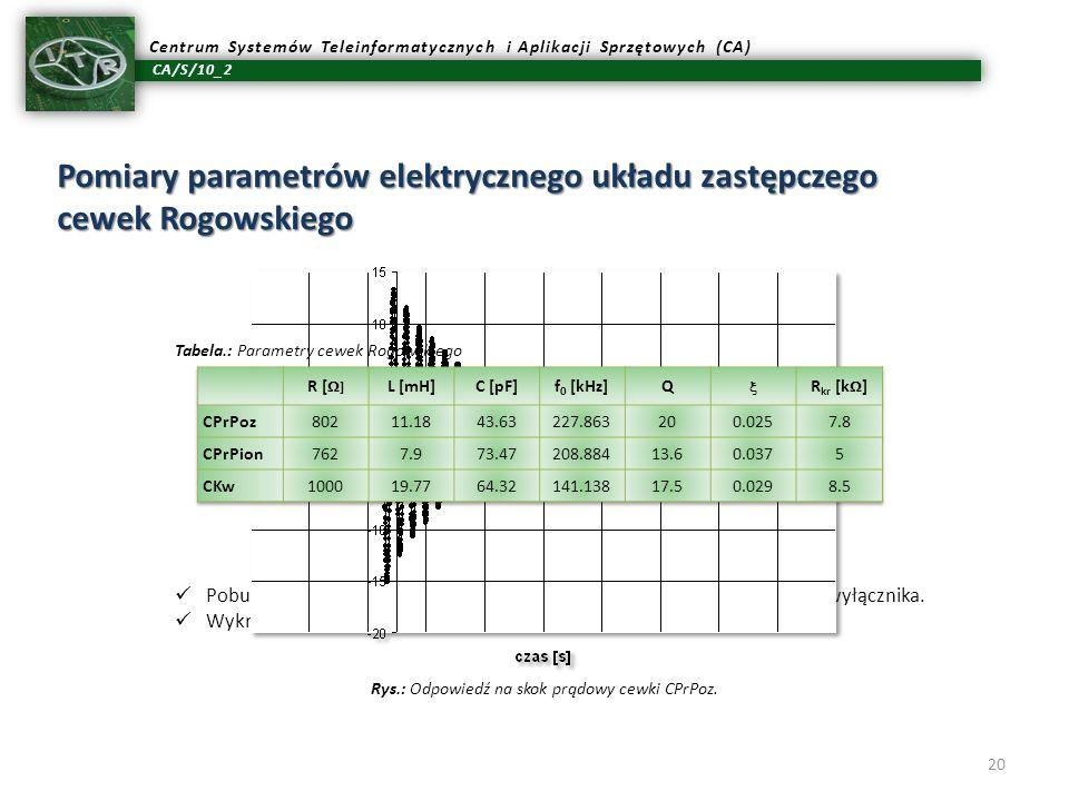 CA/S/10_2 Centrum Systemów Teleinformatycznych i Aplikacji Sprzętowych (CA) 20 Pomiary parametrów elektrycznego układu zastępczego cewek Rogowskiego P