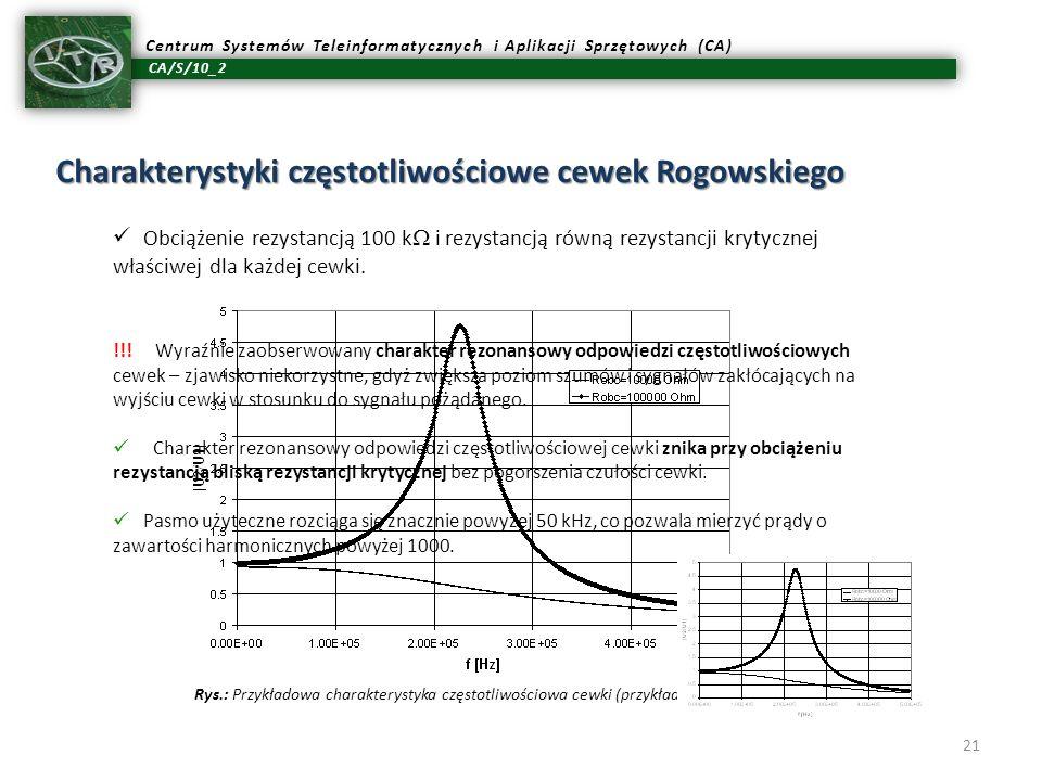 CA/S/10_2 Centrum Systemów Teleinformatycznych i Aplikacji Sprzętowych (CA) 21 Charakterystyki częstotliwościowe cewek Rogowskiego Obciążenie rezystan