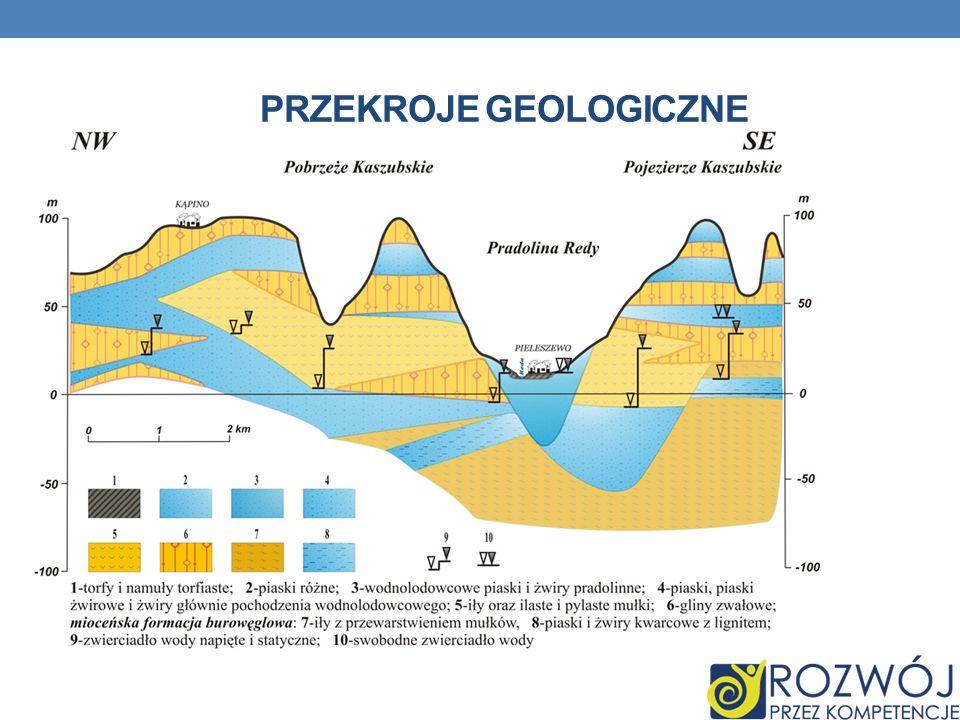 PRZEKROJE GEOLOGICZNE