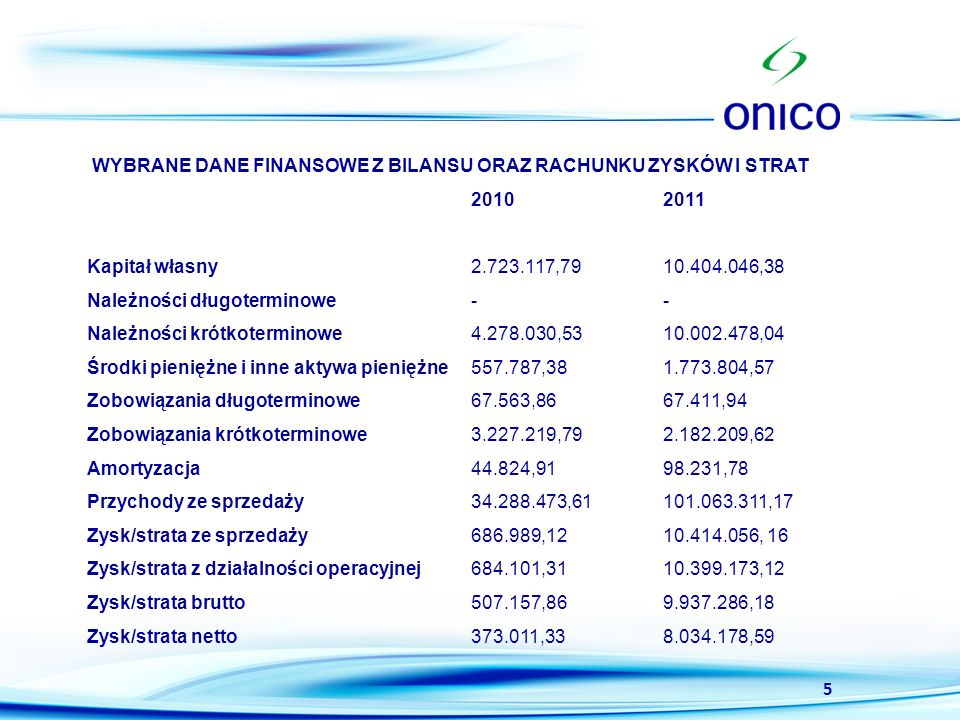 6 Średnioterminowe cele ONICO Uwolnienie potencjału Spółki po pozyskaniu stabilnego finansowania w drodze emisji akcji - istotne zwiększenie sprzedaży, osiągnięcie efektu skali Osiągnięcie statusu profesjonalnego dostawcy paliw płynnych na rynkach Unii Europejskiej Poza transportem kolejowym i drogowym wprowadzenie do oferty transportu morskiego Rozszerzenie oferty o inne produkty np olej napędowy Rozszerzenie liczby partnerów biznesowych Utrzymanie bezpiecznego poziomu kosztów stałych Spółka zakłada kontynuację wypłat dywidendy