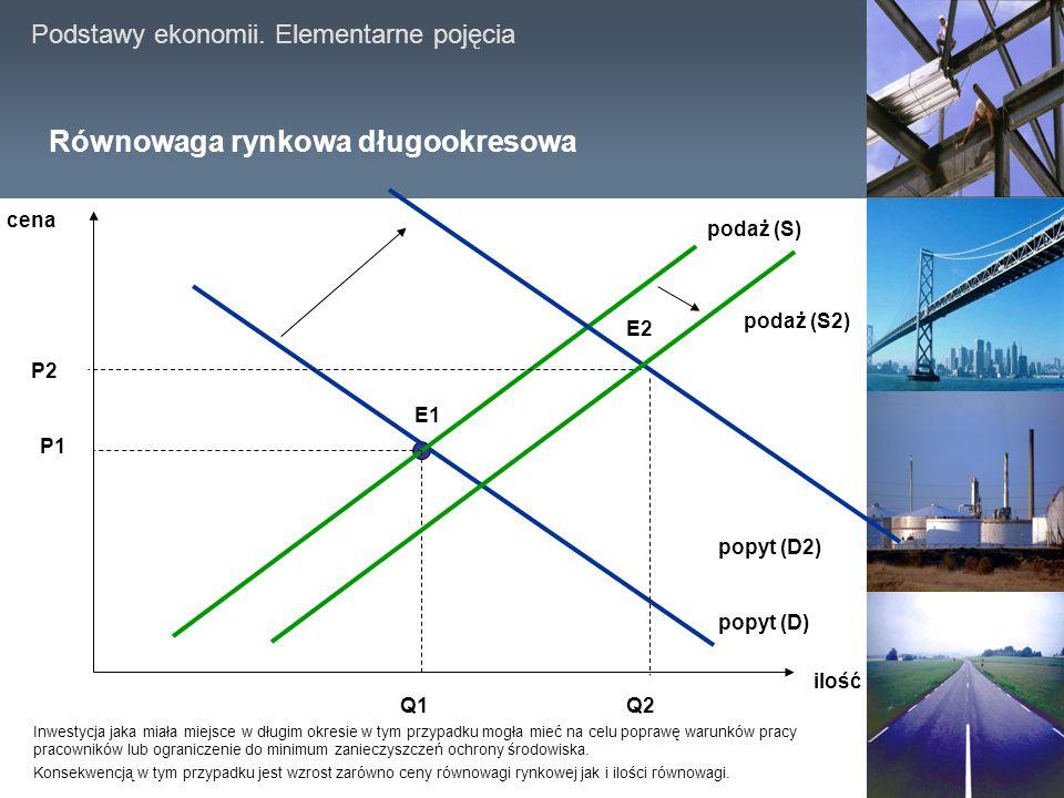 Podstawy ekonomii.