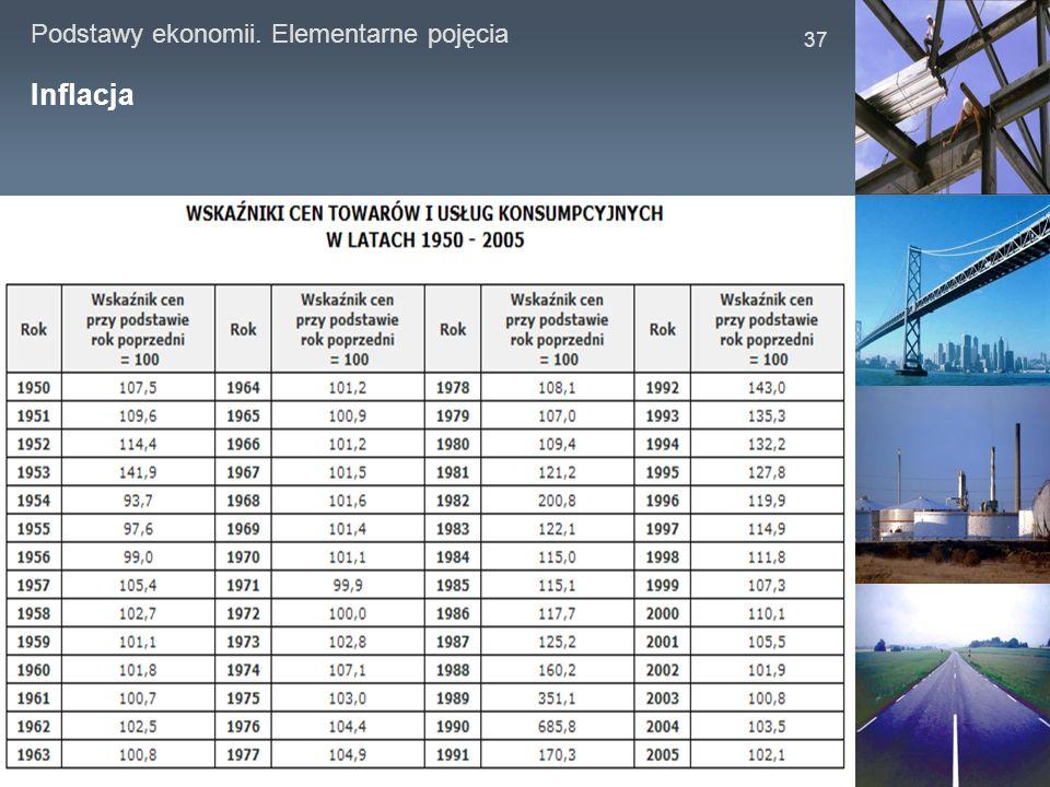 Podstawy ekonomii. Elementarne pojęcia 37 Inflacja