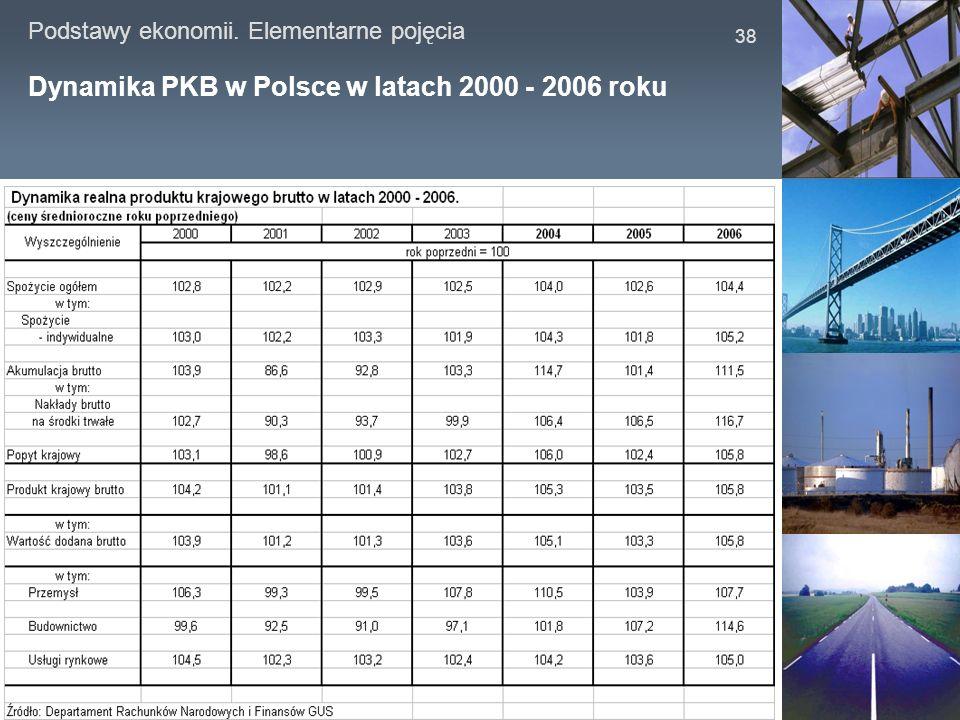 Podstawy ekonomii. Elementarne pojęcia 38 Dynamika PKB w Polsce w latach 2000 - 2006 roku