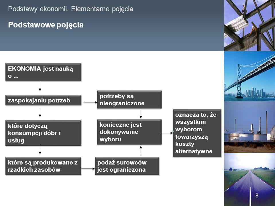 Podstawy ekonomii.Elementarne pojęcia Podstawowe pojęcia 8 EKONOMIA jest nauką o...