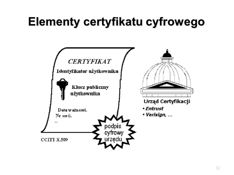 32 Elementy certyfikatu cyfrowego