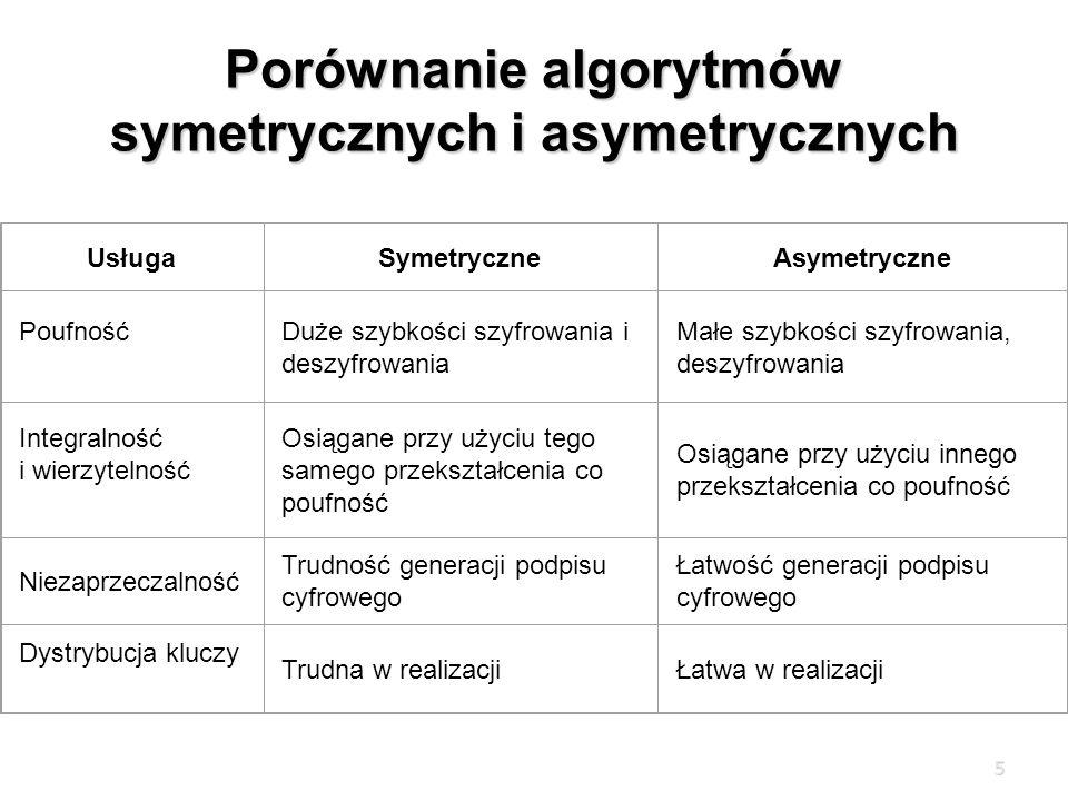 5 Porównanie algorytmów symetrycznych i asymetrycznych UsługaSymetryczneAsymetryczne PoufnośćDuże szybkości szyfrowania i deszyfrowania Małe szybkości szyfrowania, deszyfrowania Integralność i wierzytelność Osiągane przy użyciu tego samego przekształcenia co poufność Osiągane przy użyciu innego przekształcenia co poufność Niezaprzeczalność Trudność generacji podpisu cyfrowego Łatwość generacji podpisu cyfrowego Dystrybucja kluczy Trudna w realizacjiŁatwa w realizacji