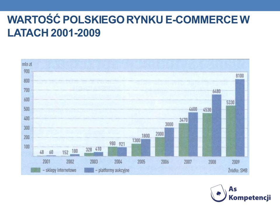 WARTOŚĆ POLSKIEGO RYNKU E-COMMERCE W LATACH 2001-2009