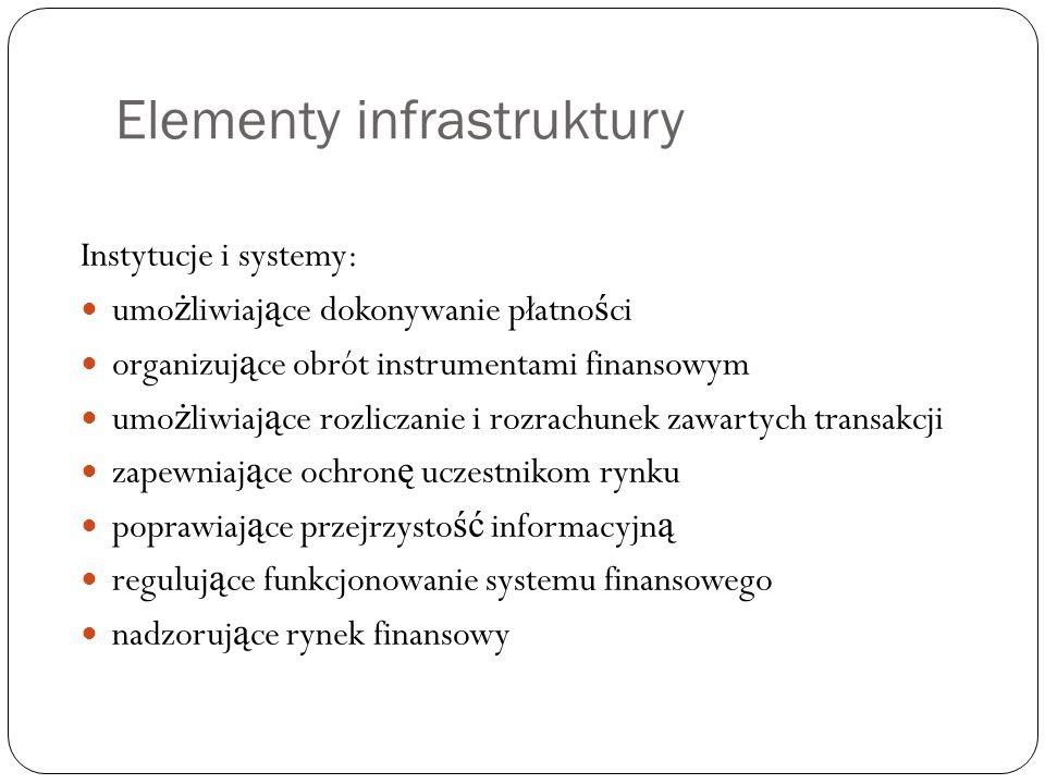 Elementy infrastruktury Instytucje i systemy: umo ż liwiaj ą ce dokonywanie płatno ś ci organizuj ą ce obrót instrumentami finansowym umo ż liwiaj ą c
