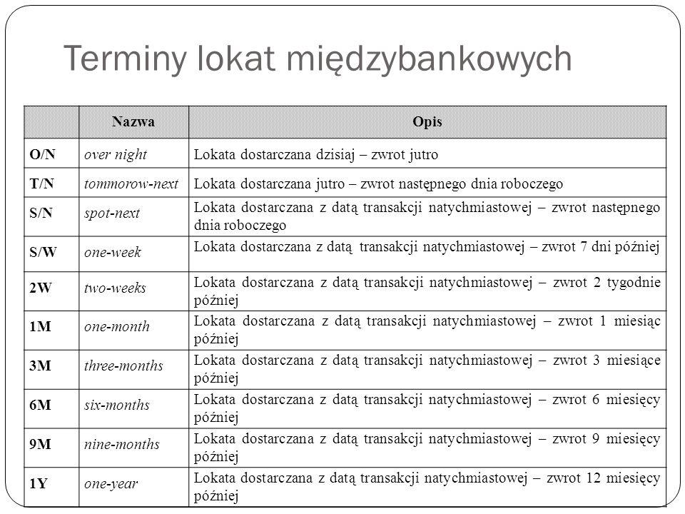 Terminy lokat międzybankowych NazwaOpis O/Nover nightLokata dostarczana dzisiaj – zwrot jutro T/Ntommorow-nextLokata dostarczana jutro – zwrot następn