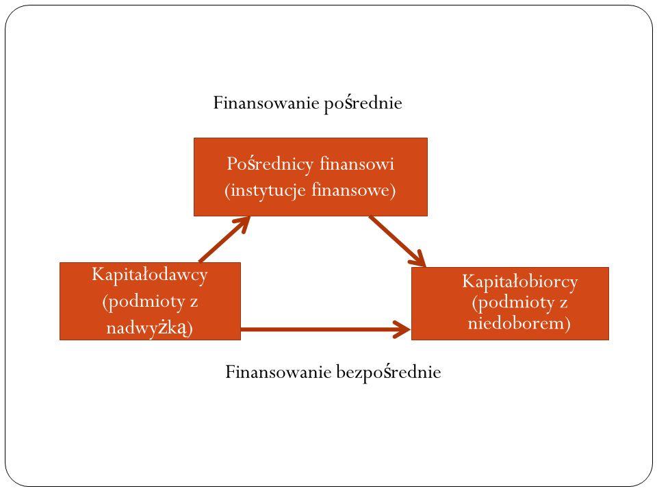 Kapitałodawcy (podmioty z nadwy ż k ą ) Kapitałobiorcy (podmioty z niedoborem) Po ś rednicy finansowi (instytucje finansowe) Finansowanie bezpo ś redn
