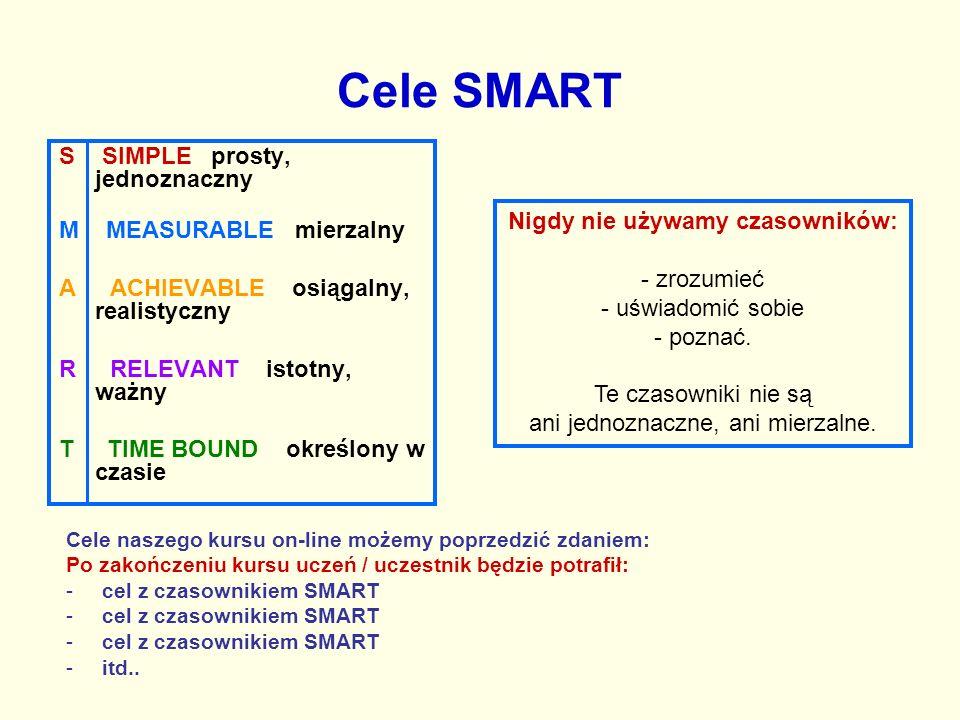 Cele SMART S SIMPLE prosty, jednoznaczny M MEASURABLE mierzalny A ACHIEVABLE osiągalny, realistyczny R RELEVANT istotny, ważny T TIME BOUND określony