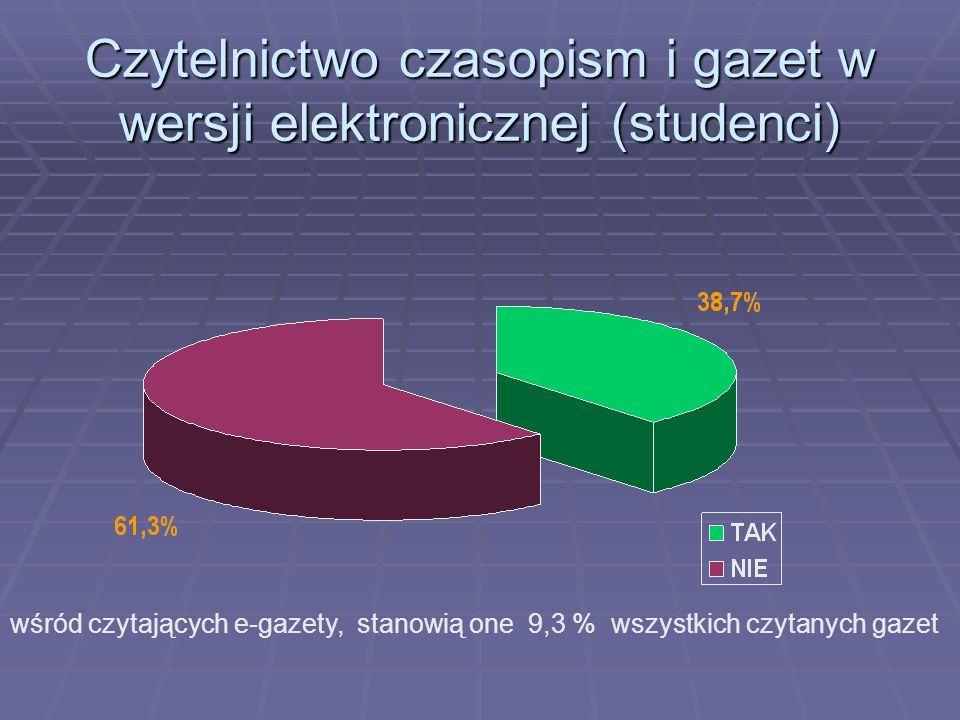 Czytelnictwo czasopism i gazet w wersji elektronicznej (studenci) wśród czytających e-gazety, stanowią one 9,3 % wszystkich czytanych gazet