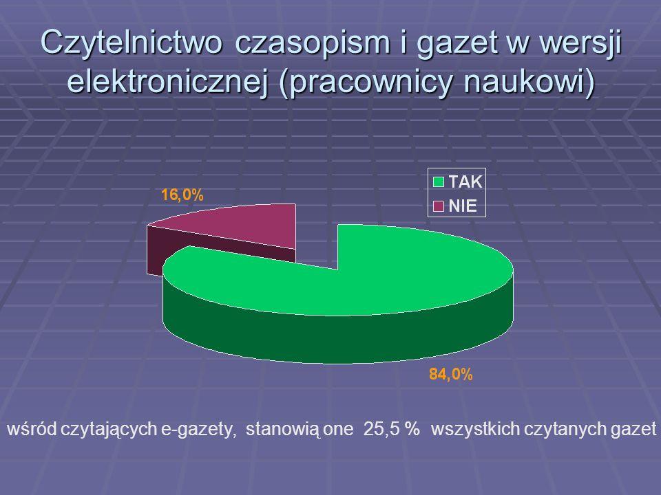 Czytelnictwo czasopism i gazet w wersji elektronicznej (pracownicy naukowi) wśród czytających e-gazety, stanowią one 25,5 % wszystkich czytanych gazet