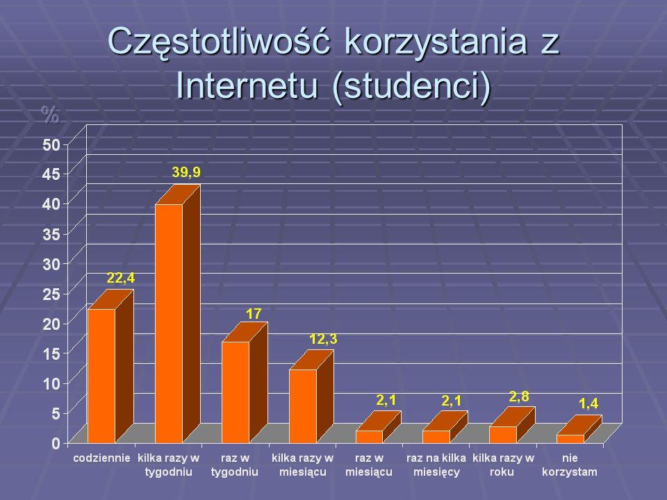 Częstotliwość korzystania z Internetu (pracownicy naukowi)