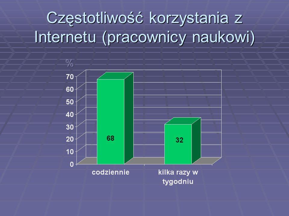 Gdzie najczęściej studenci korzystają z Internetu