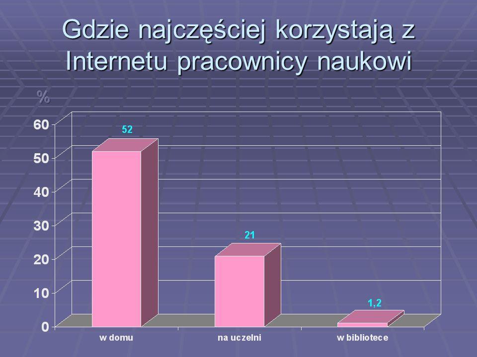 Gdzie najczęściej korzystają z Internetu pracownicy naukowi