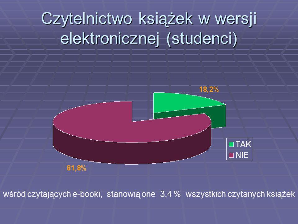 Czytelnictwo książek w wersji elektronicznej (studenci) wśród czytających e-booki, stanowią one 3,4 % wszystkich czytanych książek