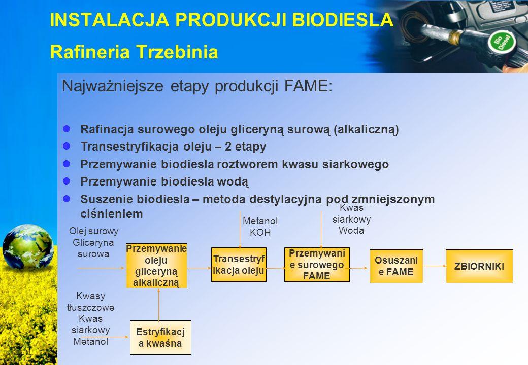 Metanol KOH Przemywanie oleju gliceryną alkaliczną Transestryf ikacja oleju Przemywani e surowego FAME Osuszani e FAME ZBIORNIKI Estryfikacj a kwaśna