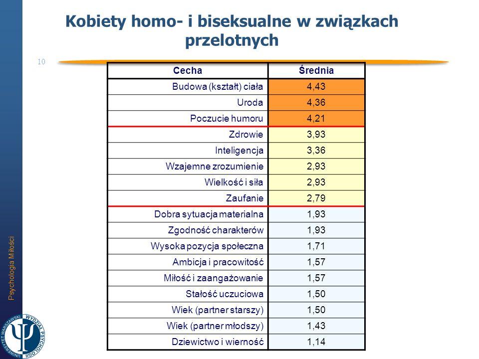 Psychologia Miłości 10 Kobiety homo- i biseksualne w związkach przelotnych CechaŚrednia Budowa (kształt) ciała4,43 Uroda4,36 Poczucie humoru4,21 Zdrow