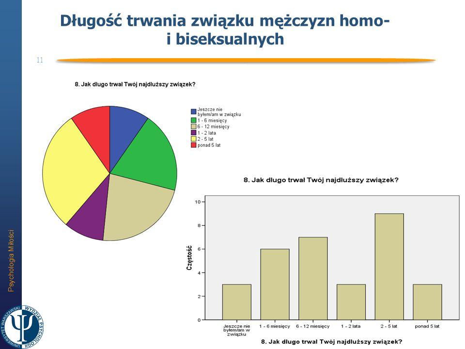 Psychologia Miłości 11 Długość trwania związku mężczyzn homo- i biseksualnych