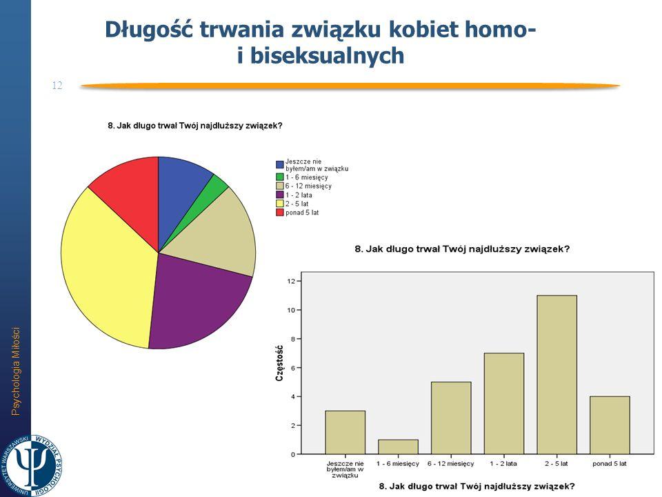 Psychologia Miłości 12 Długość trwania związku kobiet homo- i biseksualnych
