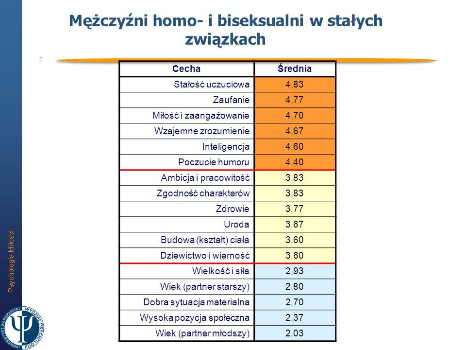 Psychologia Miłości 8 Mężczyźni homo- i biseksualni w związkach przelotnych CechaŚrednia Budowa (kształt) ciała4,60 Uroda4,40 Wielkość i siła4,33 Zdrowie4,27 Inteligencja3,33 Poczucie humoru3,27 Wiek (partner starszy)3,00 Zaufanie2,93 Wzajemne zrozumienie2,87 Wiek (partner młodszy)2,13 Miłość i zaangażowanie1,87 Zgodność charakterów1,73 Stałość uczuciowa1,53 Wysoka pozycja społeczna1,53 Ambicja i pracowitość1,53 Dobra sytuacja materialna1,47 Dziewictwo i wierność1,40