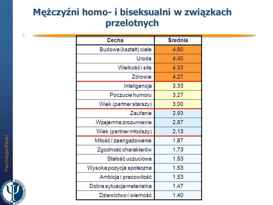 Psychologia Miłości 8 Mężczyźni homo- i biseksualni w związkach przelotnych CechaŚrednia Budowa (kształt) ciała4,60 Uroda4,40 Wielkość i siła4,33 Zdro