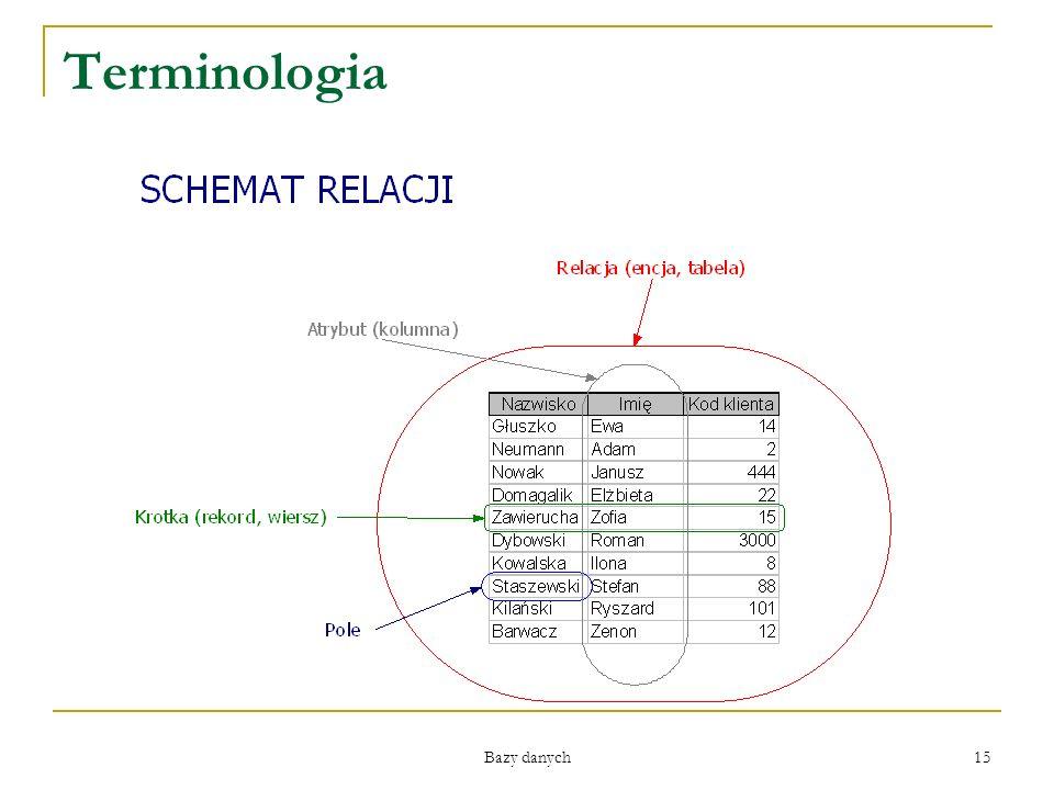 Bazy danych 15 Terminologia