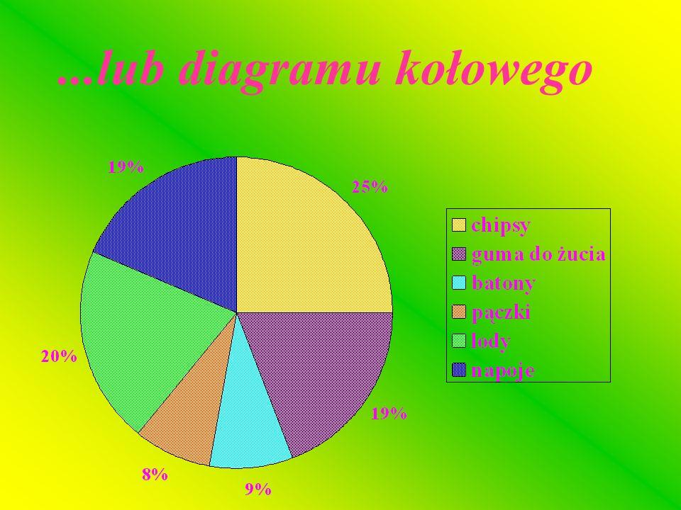 ...diagramu słupkowego