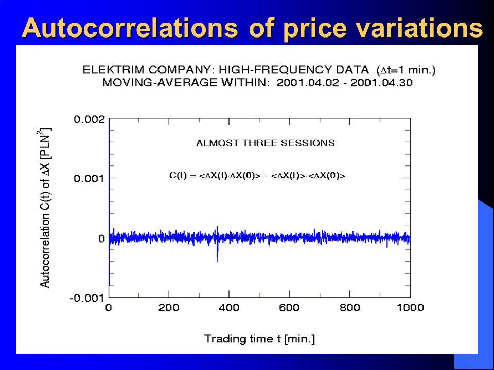 Autocorrelations of price variations