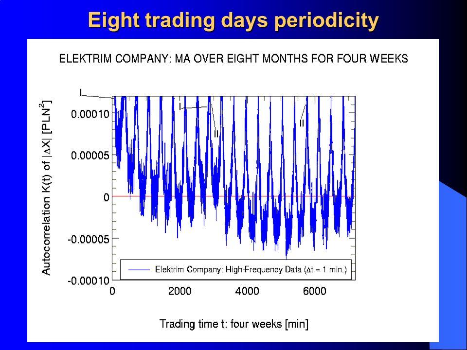 Eight trading days periodicity
