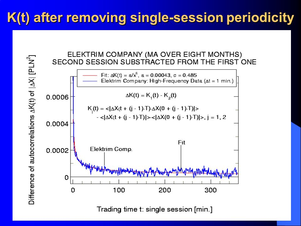 K(t) after removing single-session periodicity