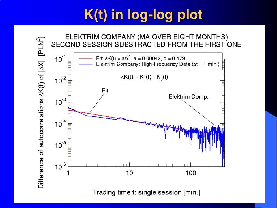K(t) in log-log plot