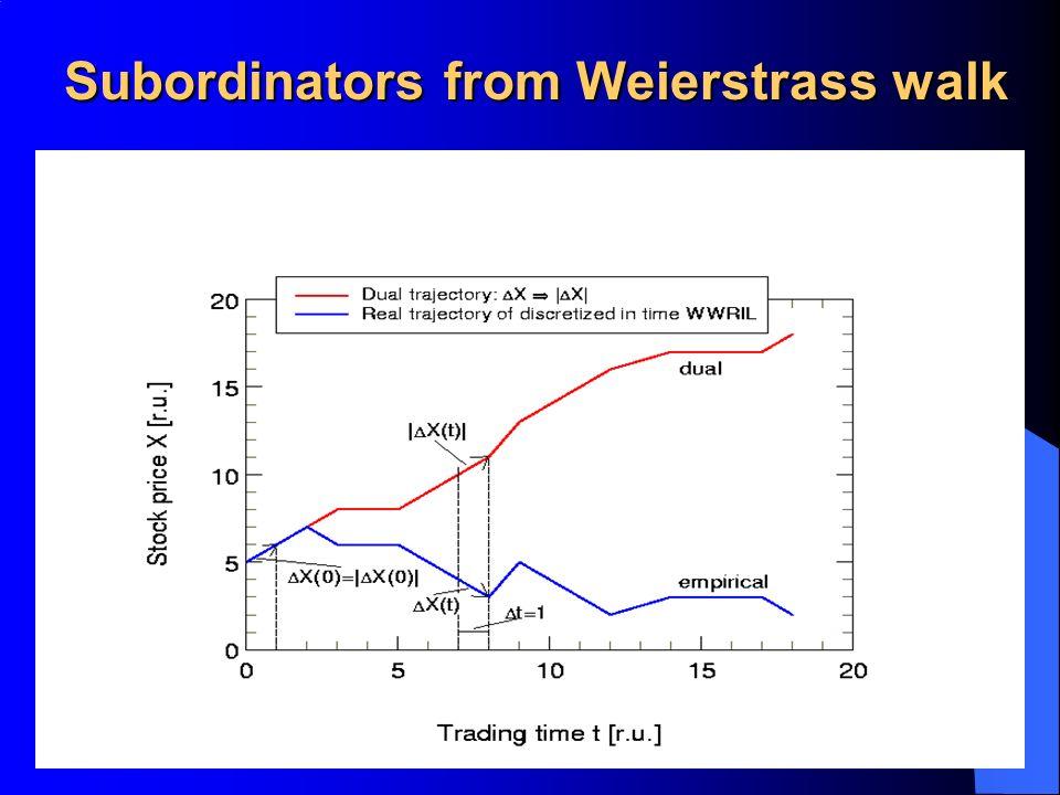 Subordinators from Weierstrass walk