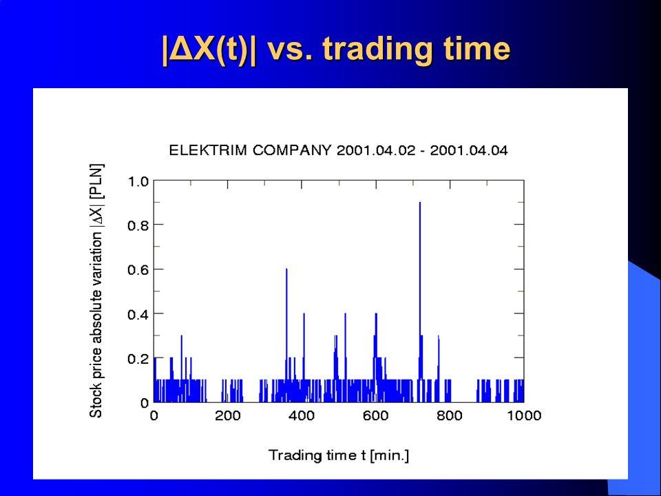 |ΔX(t)| vs. trading time