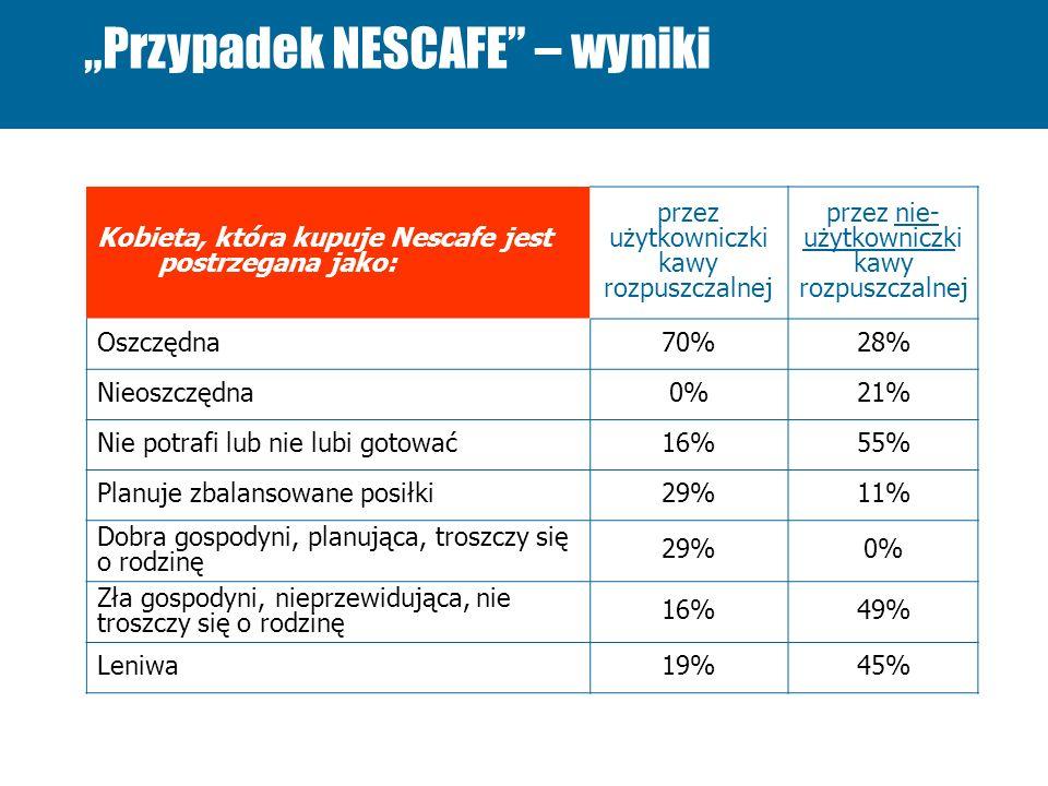 Przypadek NESCAFE – wyniki Kobieta, która kupuje Nescafe jest postrzegana jako: przez użytkowniczki kawy rozpuszczalnej przez nie- użytkowniczki kawy