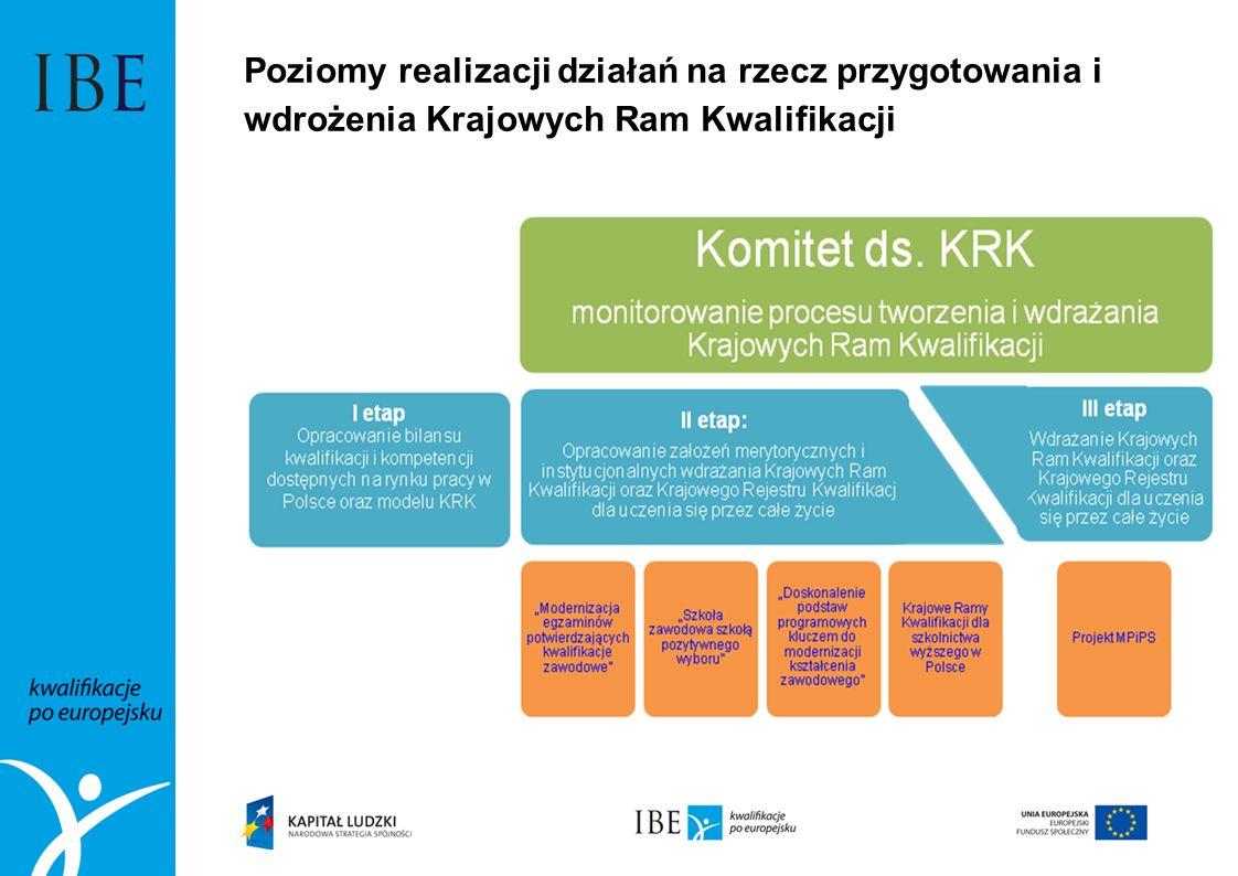 Poziomy realizacji działań na rzecz przygotowania i wdrożenia Krajowych Ram Kwalifikacji
