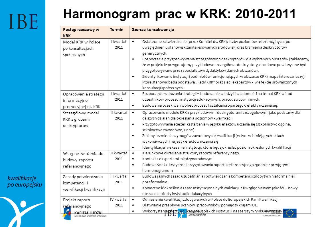 Harmonogram prac w KRK: 2012 Postęp rzeczowy w KRKTerminSzersze konsekwencje Projekt krajowego rejestru kwalifikacji I kwartał 2012 Ułatwienie dostępu do wiedzy na temat tego gdzie i jak można w Polsce uzyskać kwalifikacje.