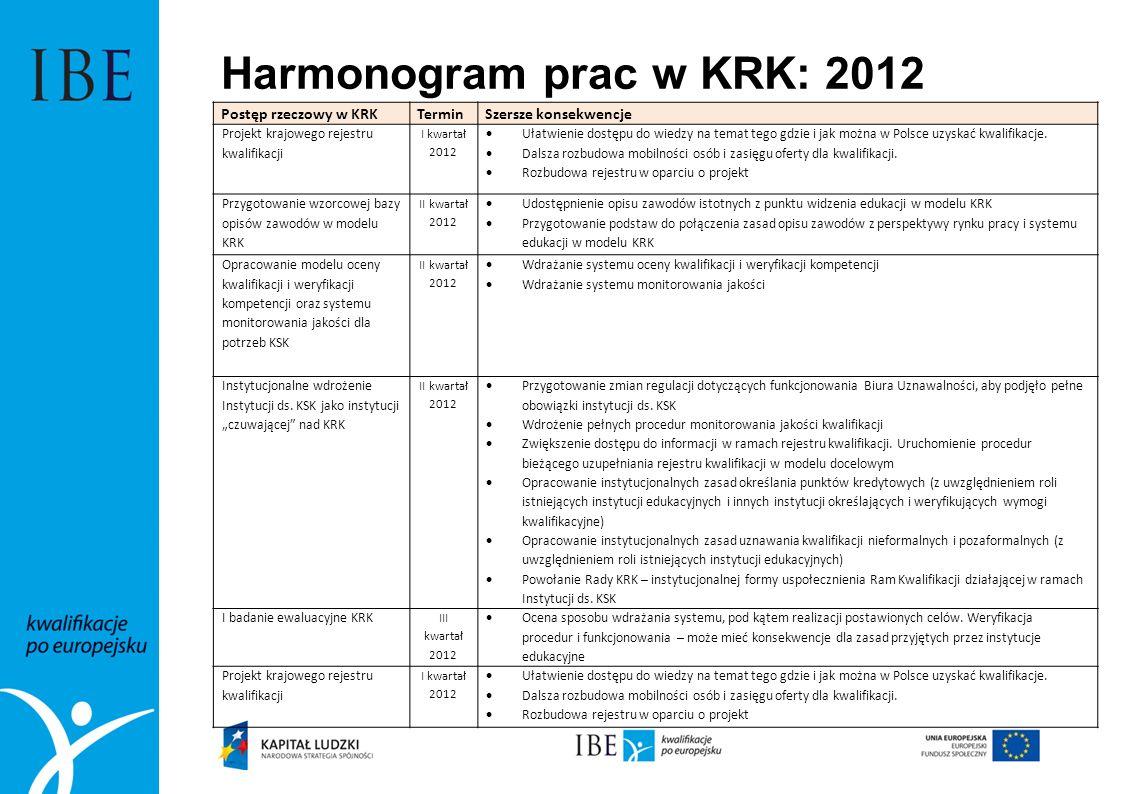 Harmonogram prac w KRK: 2012 Postęp rzeczowy w KRKTerminSzersze konsekwencje Projekt krajowego rejestru kwalifikacji I kwartał 2012 Ułatwienie dostępu